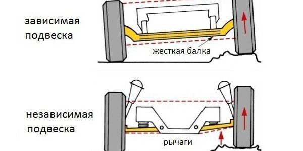 Виды подвески автомобиля