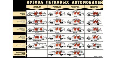 Классификация автомобилей по типу кузова  фото машин