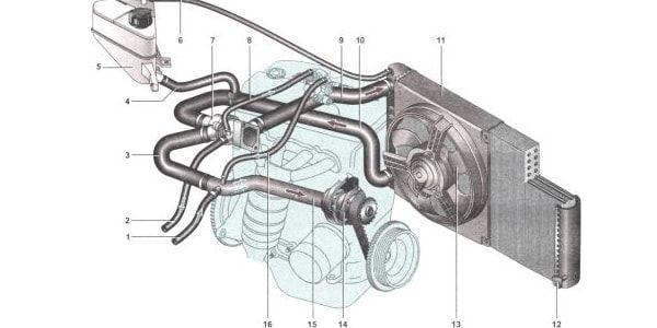 Техническое обслуживание системы охлаждения автомобиля