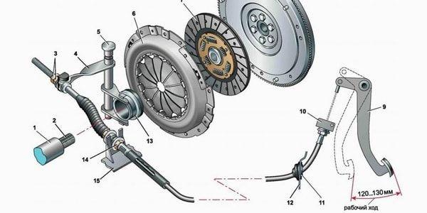 Как прокачать или подтянуть сцепление на Mitsubishi Lancer